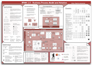 what process mapping techniquesmethods are most useful in