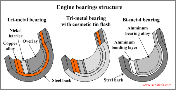 How has the engine of the car evolved over the years? - Quora
