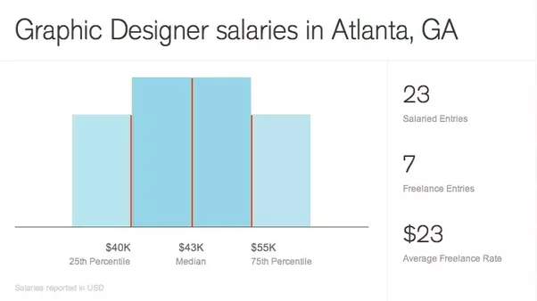 Graphic Designer Salary Bay Area