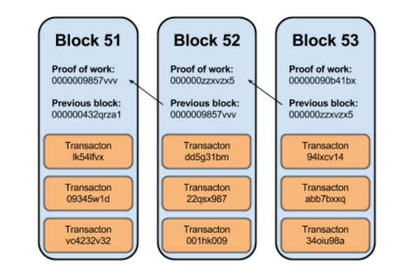 The Hash Value Of Previous Block Is Stored Inside New This In A Cascaded Sequence As Such