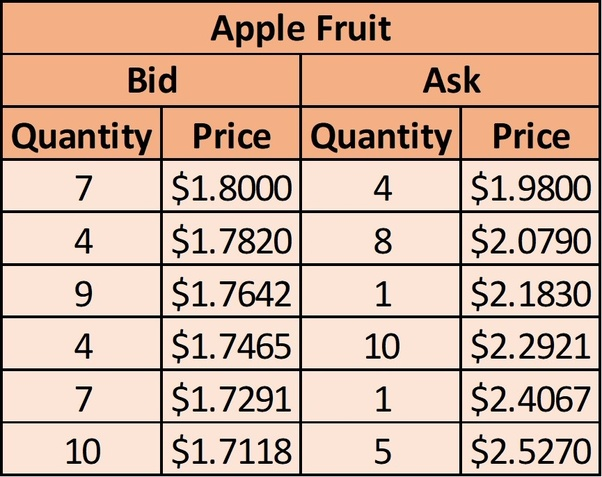 How does the stock market work who decides the price of stocks the bid prices are the prices at which the shoppers are willing to buy apples its in descending order because shopkeepers would choose the maximum fandeluxe Image collections