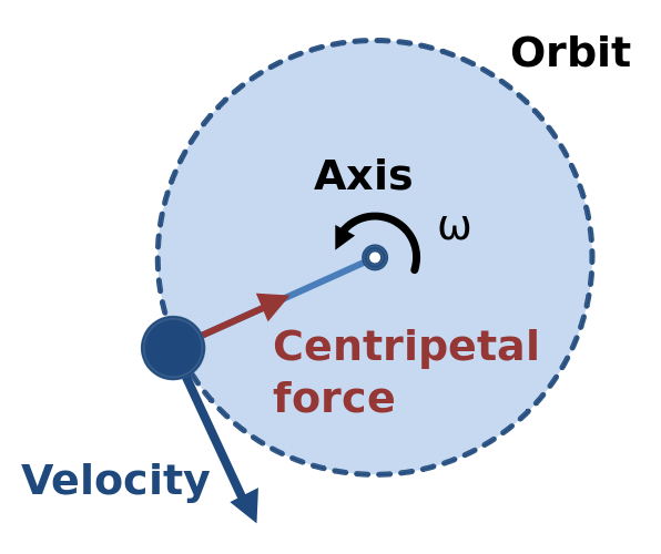 The moon is accelerating towards earth why isnt it getting closer the moon would be the blue circle it is moving tangentially to the earth which is at the center of this diagram remember velocity is a direction and ccuart Gallery