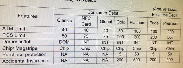 Combien d'argent puis-je retirer d'un guichet automatique SBI avec une carte SBI?