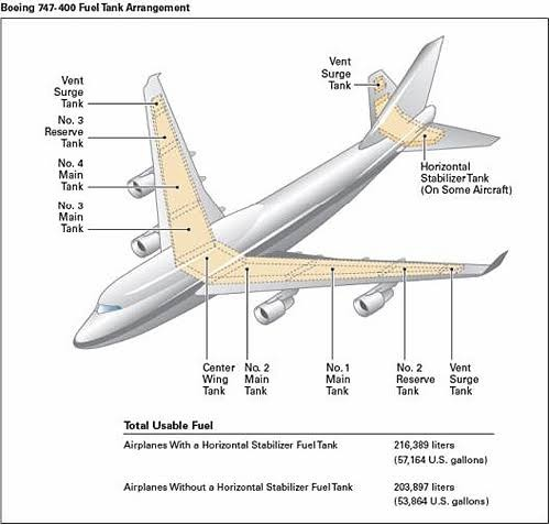 Where is the fuel tank in a passenger plane? - Quora