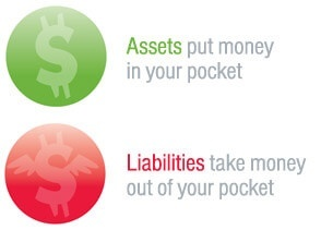 Image result for Distinction between assets and liabilities