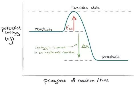 General Knowledge - Chemistry