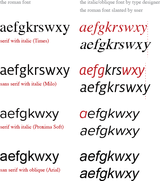 What is the difference between oblique and italic fonts? - Quora