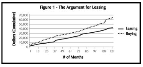 in the figure above we have an image detailing the costs over time of leasing vs buying this graph is assuming that we are renewing the lease after each