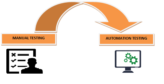 how to switch from manual tester to automation quora rh quora com manual and automated testing python basics manual and automation testing openings