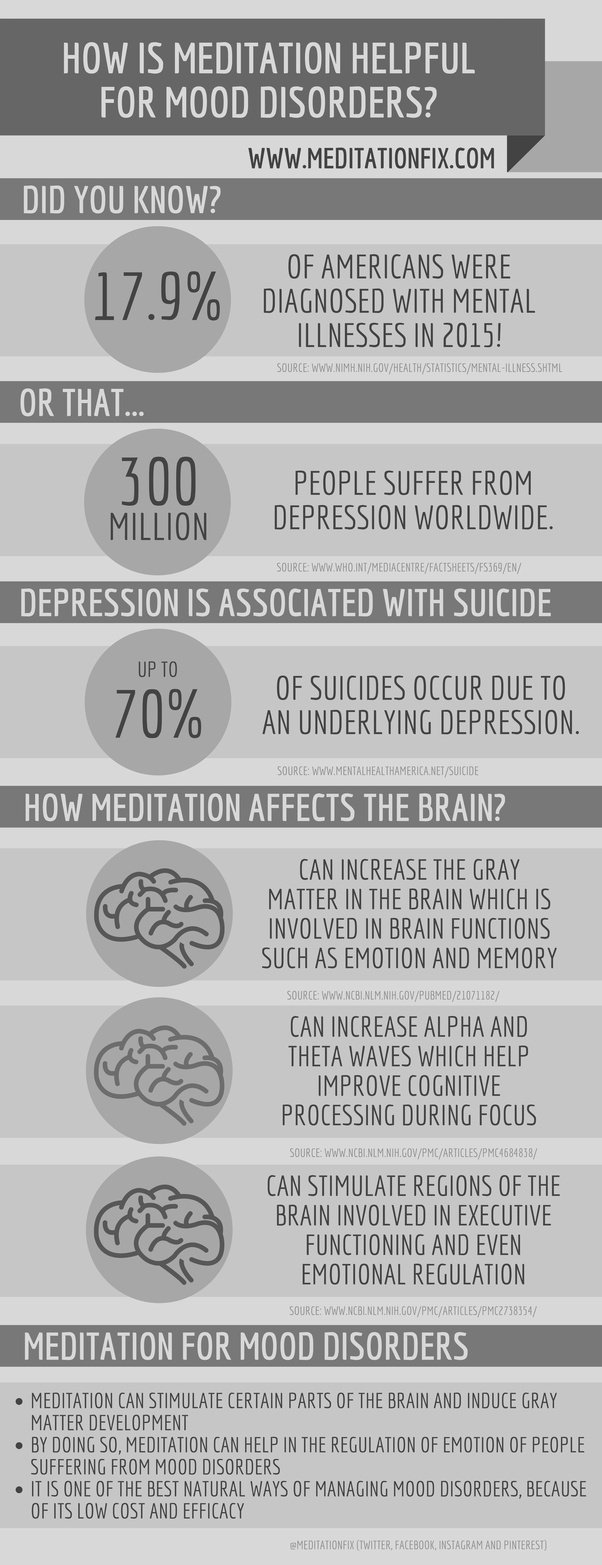How can meditation help depression quora for more information visit our full blog post fandeluxe Image collections