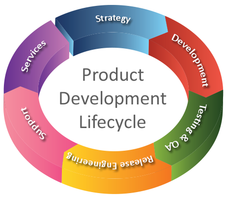What are the most successful strategies of aligning for Product design and development services