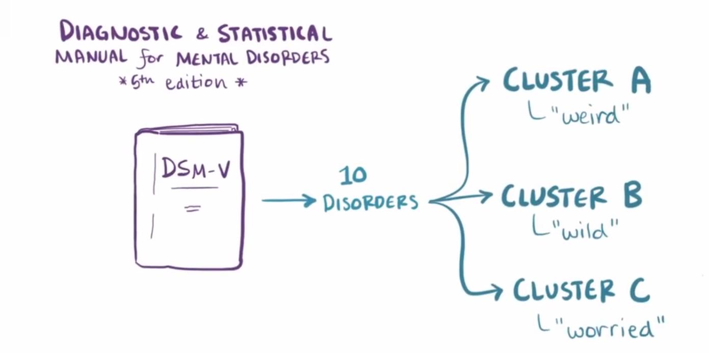 Myke ⁓ Top Ten Cluster C Personality Disorders Osmosis