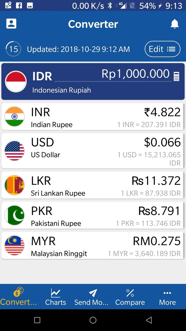 Bali Currency To Inr June 2020