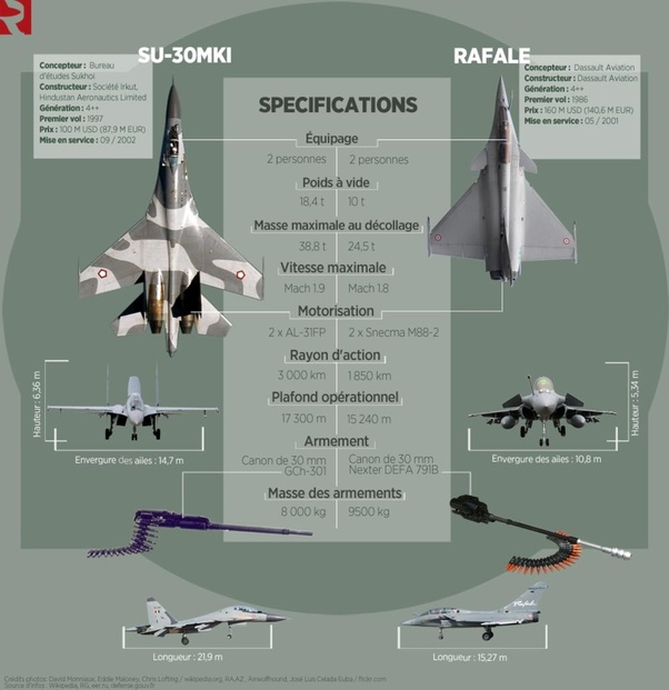 d27f4dcd51a Rafale also has exhibited a remarkable survivability rate during the latest  French Air Force and Navy operations, thanks to an optimized airframe and  to a ...