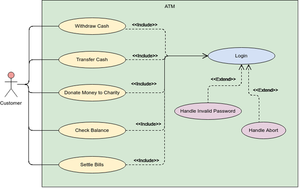 How to draw a use case diagram for how an ATM machine ...