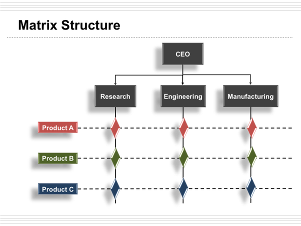 What Is The Matrix Organizational Structure Quora