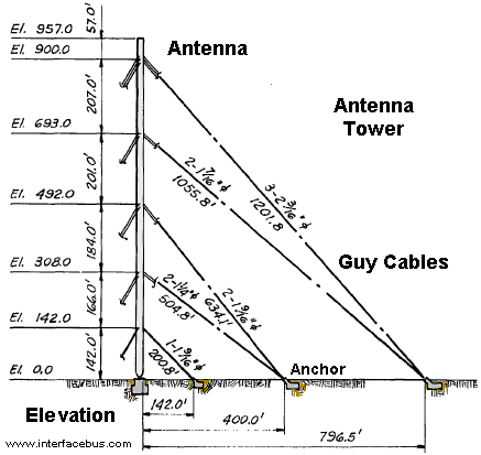Why The Towers Are Fixed At Higher Altitude Quora