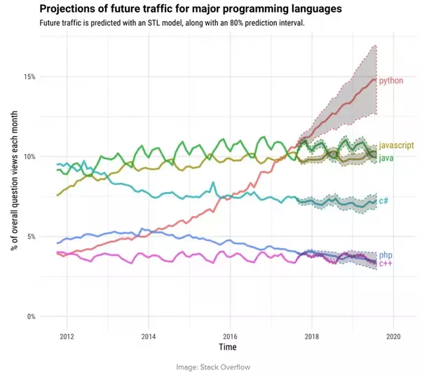 What is the best programming language to learn in 2018? - Quora