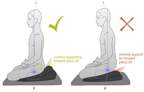 On photos meditating people always have a straight posture for How to sit comfortably on the floor