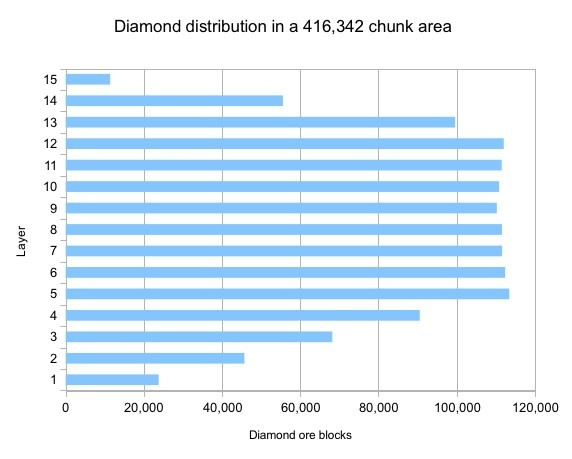At What Level Do Diamonds Spawn In Minecraft? - Quora