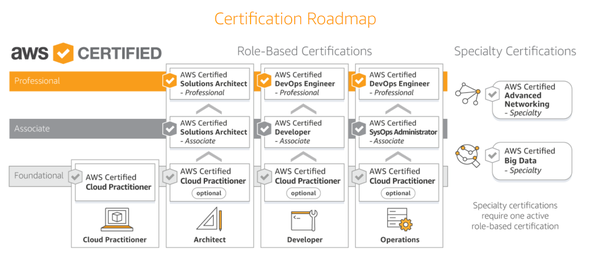 what kind of a job will i get if i do an aws certification? - quora