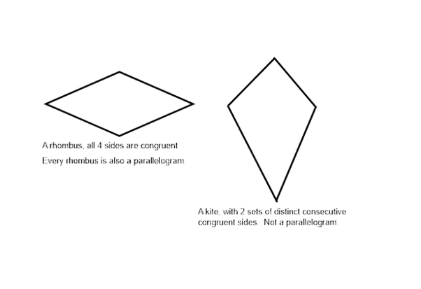 What makes a kite a parallelogram quora however if the definition does not include the word distinct then a rhombus would be a kite and every rhombus is a parallelogram ccuart