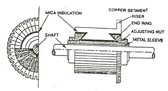 What are the main parts of a dc generator and their functions quora it is the most important part of a dc machine and serves the following purposes ccuart Choice Image