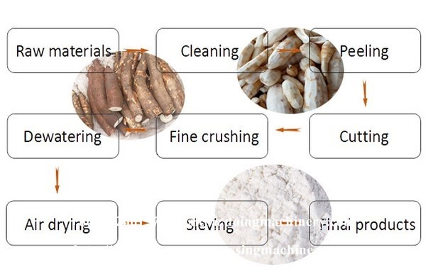 How to setting a cassava flour processing plant in Nigeria