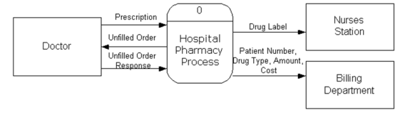 How to create a dfd for a hospital management system quora here is the context diagram and level 1 dfd ccuart Choice Image