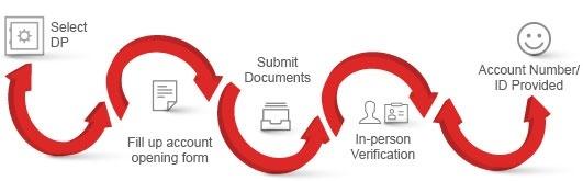 how to open demat account in hdfc quora