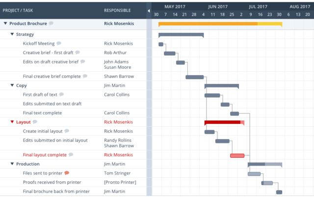 What Are Some Easy And Free Online Tools To Create Professional And Aesthetic Gantt Charts Quora