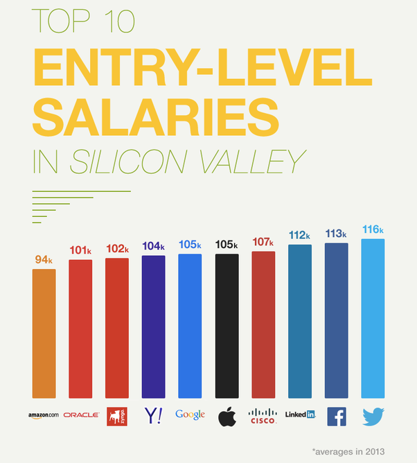 What Is The Typical Starting Salary For A Recent Graduate
