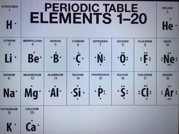 How to find the electron dot diagram for boron quora here is a table showing the first 20 atoms by atomic number ccuart Images
