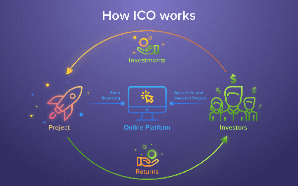 What is ipo and ico