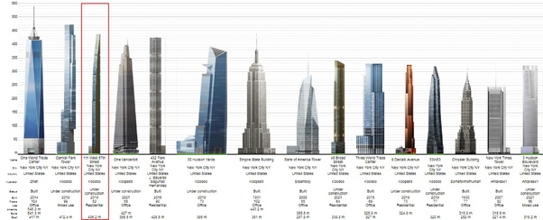 the tallest buildings in new york  source: new york city skyscraper diagram