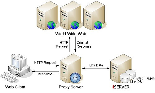 what is the function of server quora