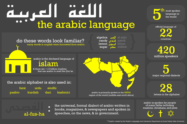 Is it better to learn Arabic or Mandarin? - Quora