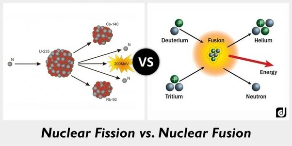 Why was the atomic universe theory by democritus rejected quora separated from the atom and nuclear fission splitting of atomic nuclei and fusion merging of atomic nuclei put democritus model as simplistic ccuart Gallery