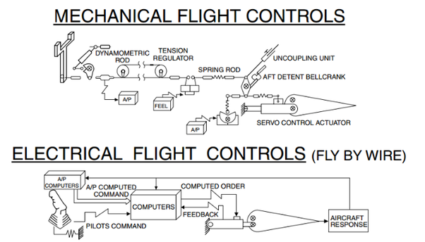 Are Airbus planes that easy to pilot? - Quora