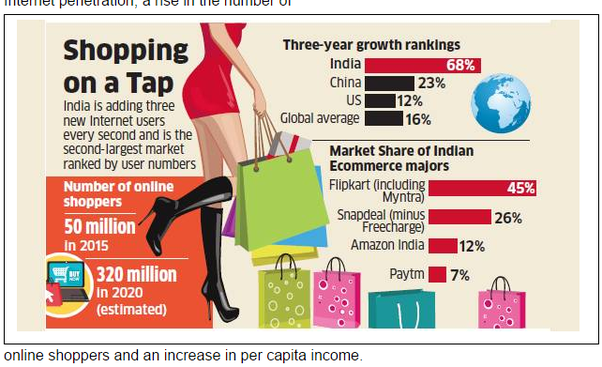 changing consumer pattern in india The geographic pattern of india's income and consumption growth will shift too by 2025 the indian consumer market will largely be an urban story, with 62 percent of consumption in urban areas versus 42 percent today.