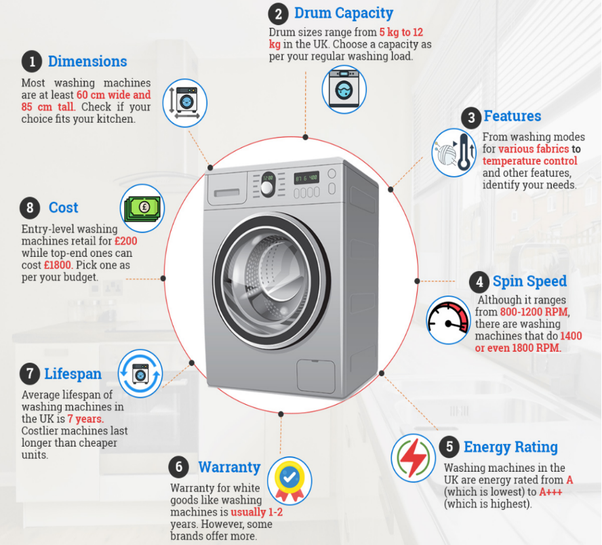 How to choose a washing machine - Quora