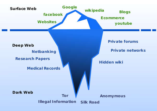 What can one find on the deep web quora the dark web is the web content that exist on darknetsdont confuse it with term dark web overlay networks that use the internet but require specific ccuart Image collections