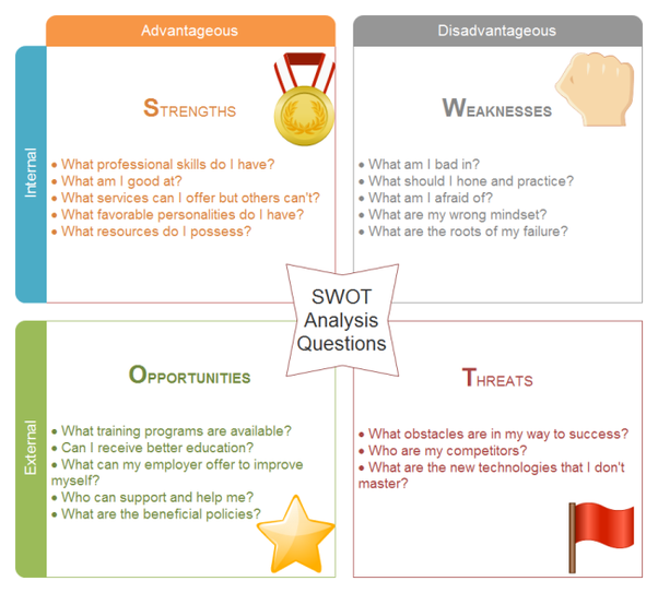 How Much SWOT Analysis In Essential In Personal