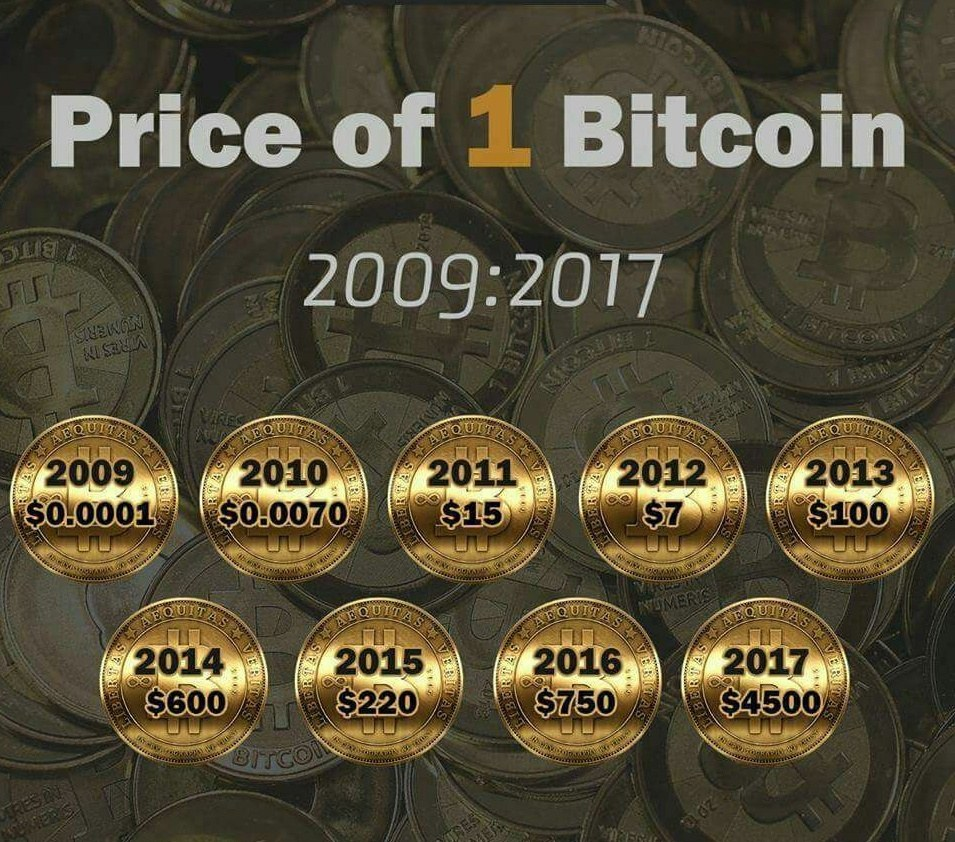 Bitcoin Price In India Is Always Premium Right Now It S Around 30 More Than The Global So When Difference