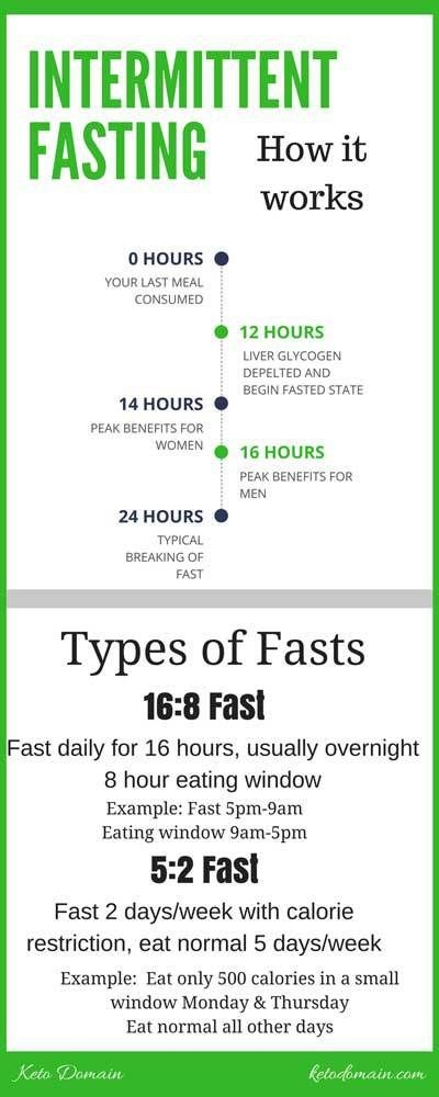 fasting diet pros and cons