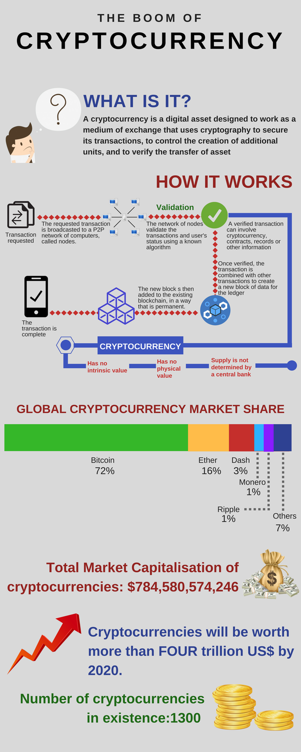 how are cryptocurrencies value in different exchanges