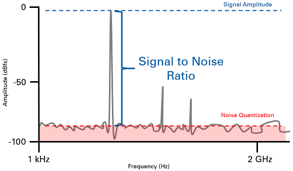 In Signal To Noise Ratio Is It Limited By The Speakers If