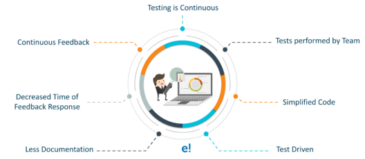What is Agile testing? Does it mean testing performed in Agile