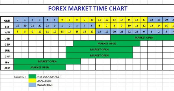 forex market weekend