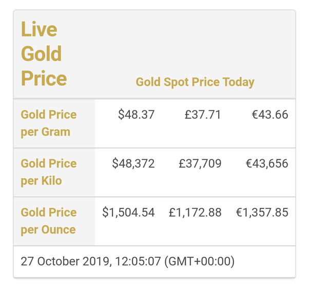 How Much Does A Kilogram Of Gold Cost In Usd Quora